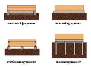 Типы возводимых фундаментов